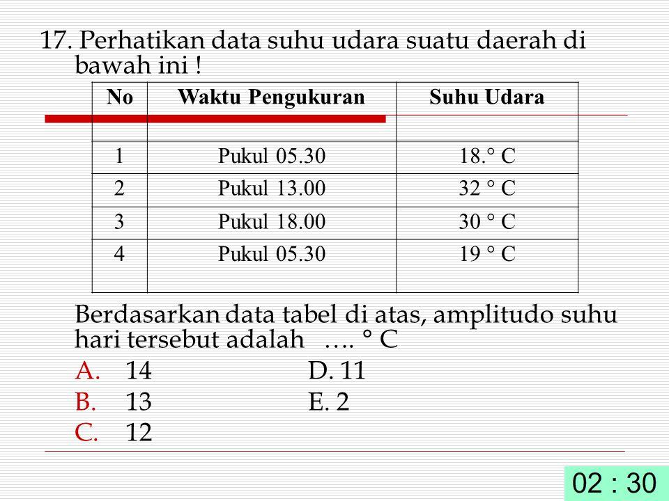 17. Perhatikan data suhu udara suatu daerah di bawah ini ! Berdasarkan data tabel di atas, amplitudo suhu hari tersebut adalah …. ° C A. 14D. 11 B. 13