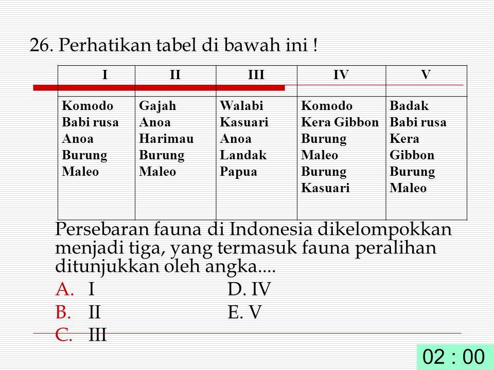 26. Perhatikan tabel di bawah ini ! Persebaran fauna di Indonesia dikelompokkan menjadi tiga, yang termasuk fauna peralihan ditunjukkan oleh angka....