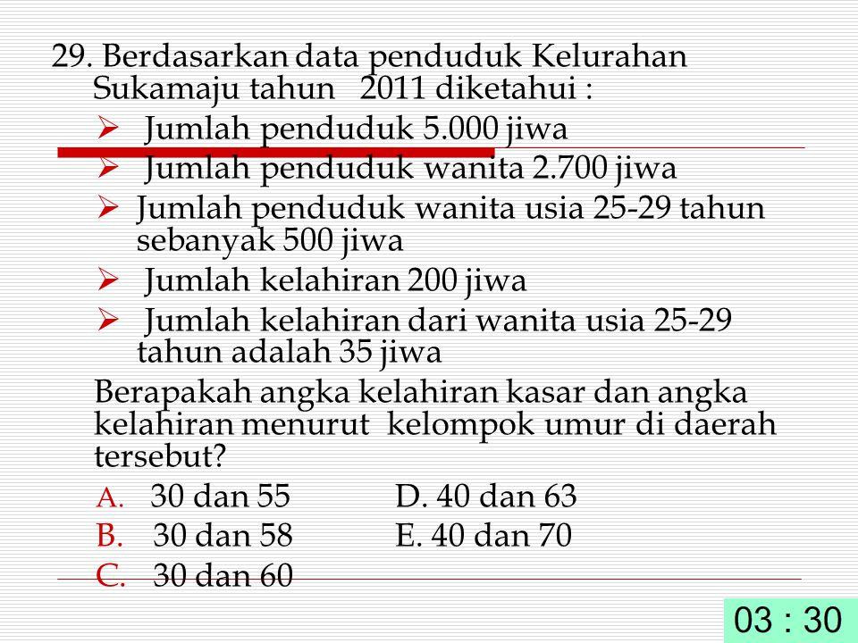 29. Berdasarkan data penduduk Kelurahan Sukamaju tahun 2011 diketahui :  Jumlah penduduk 5.000 jiwa  Jumlah penduduk wanita 2.700 jiwa  Jumlah pend