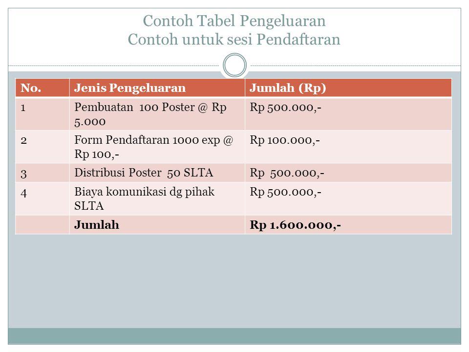 Contoh Tabel Pengeluaran Contoh untuk sesi Pendaftaran No.Jenis PengeluaranJumlah (Rp) 1Pembuatan 100 Poster @ Rp 5.000 Rp 500.000,- 2Form Pendaftaran