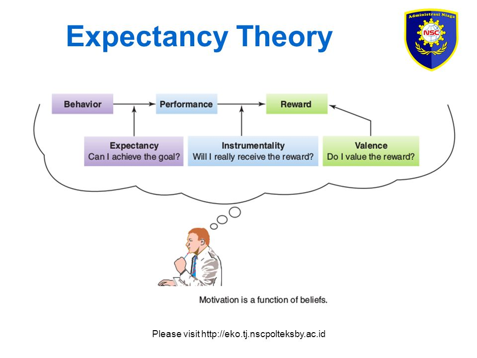 Please visit http://eko.tj.nscpolteksby.ac.id Expectancy Theory