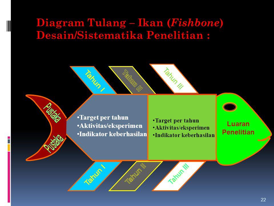 22 Diagram Tulang – Ikan ( Fishbone ) Desain/Sistematika Penelitian : Target per tahun Aktivitas/eksperimen Indikator keberhasilan Luaran Penelitian T