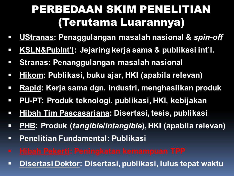 PERBEDAAN SKIM PENELITIAN (Terutama Luarannya)  UStranas: Penaggulangan masalah nasional & spin-off  KSLN&PubInt'l: Jejaring kerja sama & publikasi