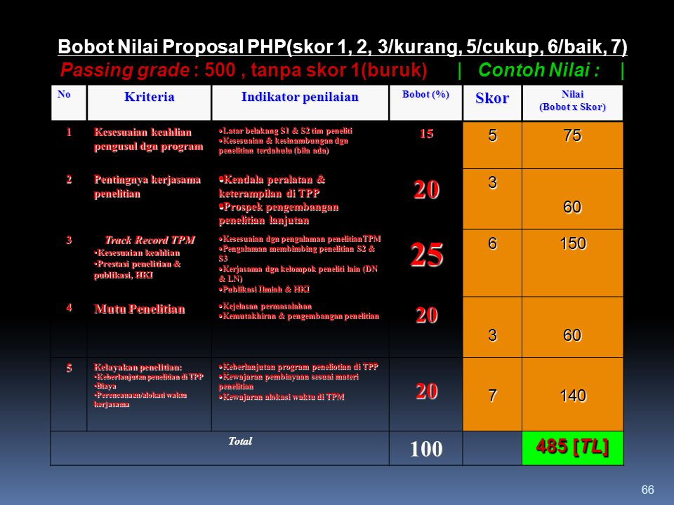 66   Contoh Nilai :   Bobot Nilai Proposal PHP(skor 1, 2, 3/kurang, 5/cukup, 6/baik, 7) Passing grade : 500, tanpa skor 1(buruk)   Contoh Nilai :   No