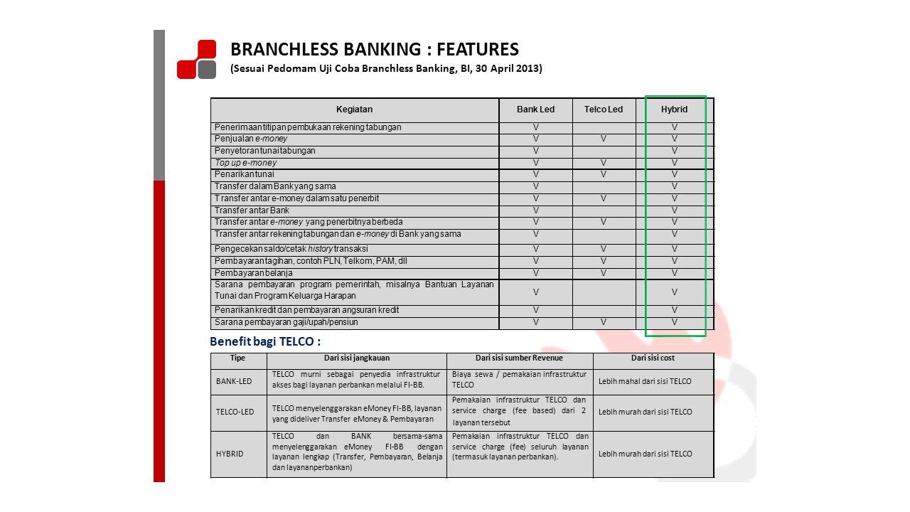 BRANCHLESS BANKING : FEATURES (Sesuai Pedomam Uji Coba Branchless Banking, BI, 30 April 2013) Benefit bagi TELCO : layanan tersebut TipeTipeDari sisi