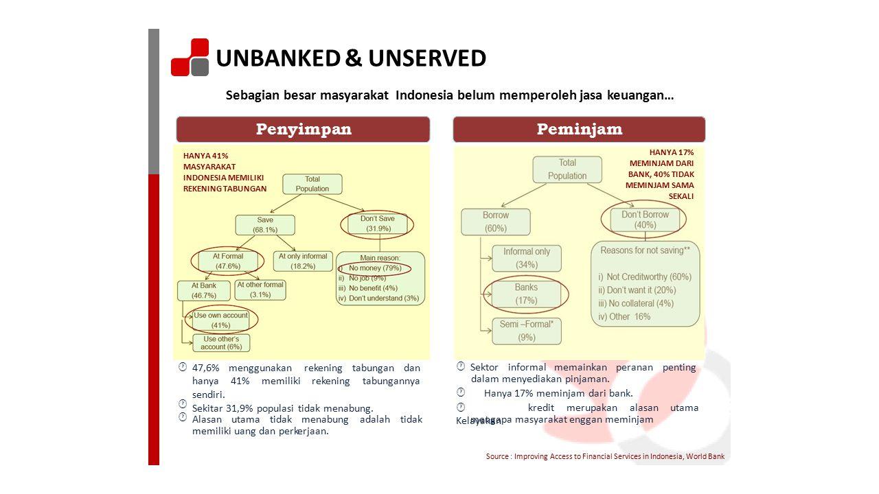 UNBANKED & UNSERVED Sebagian besar masyarakatIndonesia belum memperoleh jasa keuangan… PenyimpanPeminjam HANYA 17% MEMINJAM DARI BANK, 40% TIDAK MEMIN