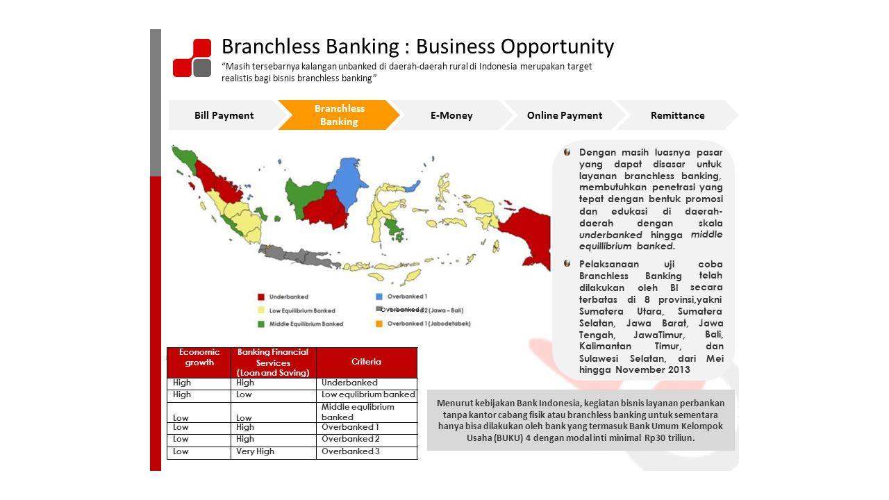 """Sumber : SEKDA-Bank Indonesia and Statistic Indonesia Branchless Banking : Business Opportunity """"Masih tersebarnya kalangan unbanked di daerah-daerah"""