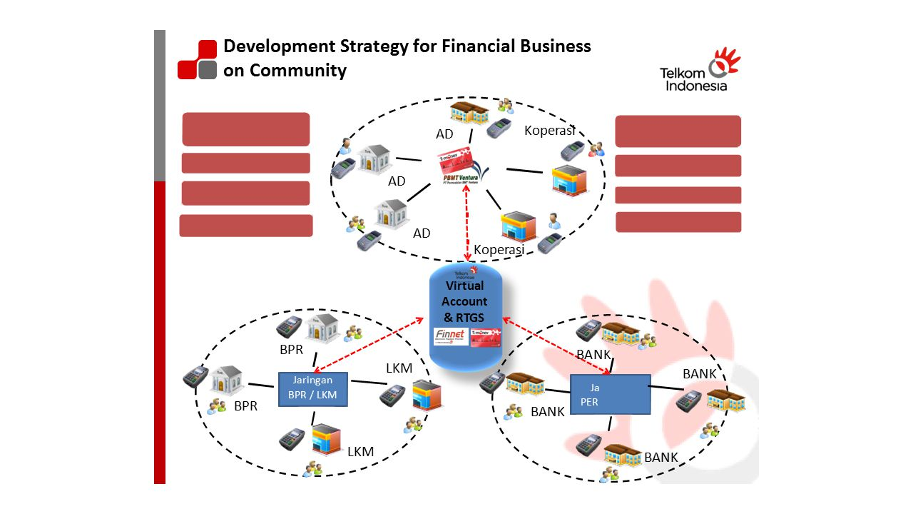 NK ringan BANKAN Development Strategy for Financial Business onCommunity Koperasi AD Koperasi Virtual Account & RTGS BPR BABA LKM BABA PERPER BPR BANK