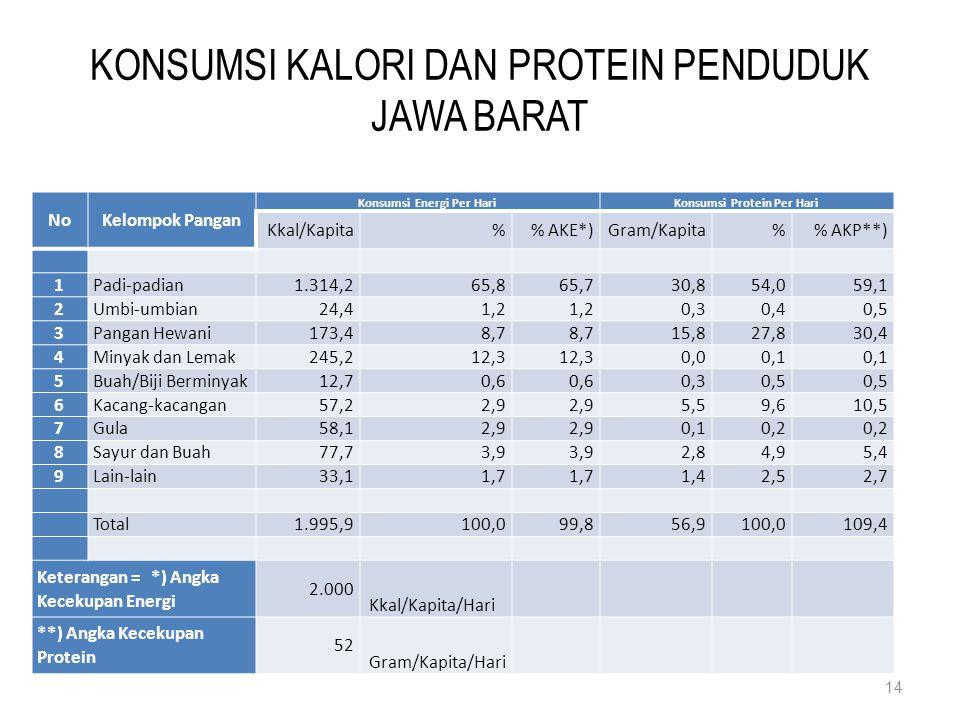 KONSUMSI KALORI DAN PROTEIN PENDUDUK JAWA BARAT NoKelompok Pangan Konsumsi Energi Per HariKonsumsi Protein Per Hari Kkal/Kapita% AKE*)Gram/Kapita% AKP**) 1Padi-padian1.314,265,865,730,854,059,1 2Umbi-umbian24,41,2 0,30,40,5 3Pangan Hewani173,48,7 15,827,830,4 4Minyak dan Lemak245,212,3 0,00,1 5Buah/Biji Berminyak12,70,6 0,30,5 6Kacang-kacangan57,22,9 5,59,610,5 7Gula58,12,9 0,10,2 8Sayur dan Buah77,73,9 2,84,95,4 9Lain-lain33,11,7 1,42,52,7 Total1.995,9100,099,856,9100,0109,4 Keterangan = *) Angka Kecekupan Energi 2.000 Kkal/Kapita/Hari **) Angka Kecekupan Protein 52 Gram/Kapita/Hari 14