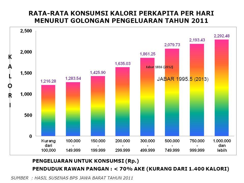 PENGELUARAN UNTUK KONSUMSI (Rp.) PENDUDUK RAWAN PANGAN : < 70% AKE (KURANG DARI 1.400 KALORI) RATA-RATA KONSUMSI KALORI PERKAPITA PER HARI MENURUT GOLONGAN PENGELUARAN TAHUN 2011 SUMBER : HASIL SUSENAS BPS JAWA BARAT TAHUN 2011 JABAR 1995.5 (2013)