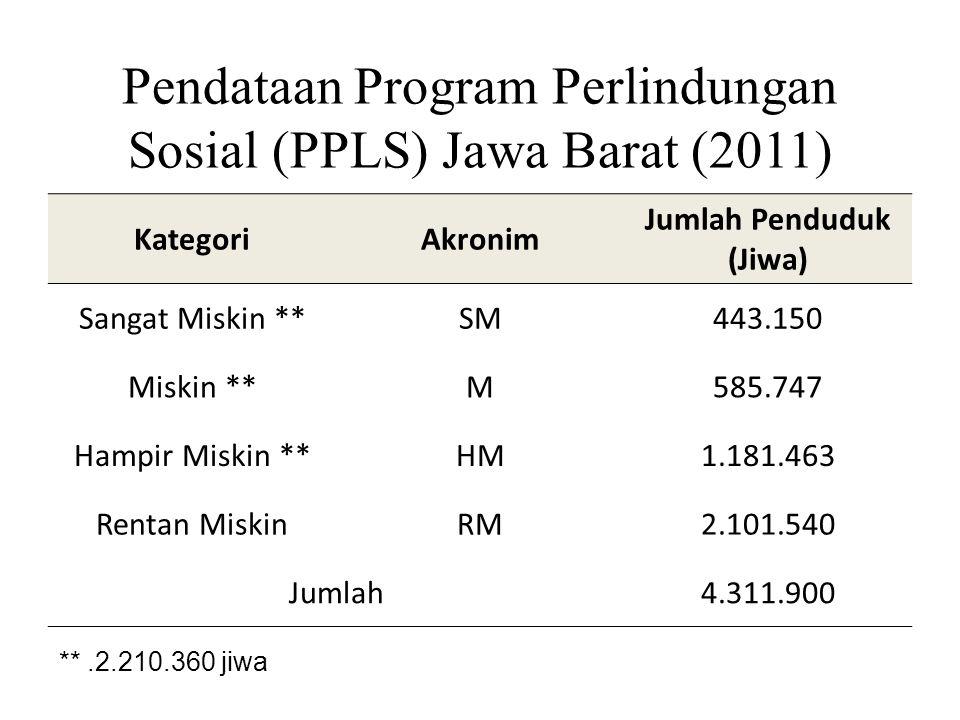 Pendataan Program Perlindungan Sosial (PPLS) Jawa Barat (2011) KategoriAkronim Jumlah Penduduk (Jiwa) Sangat Miskin **SM443.150 Miskin **M585.747 Hampir Miskin **HM1.181.463 Rentan MiskinRM2.101.540 Jumlah4.311.900 **.2.210.360 jiwa