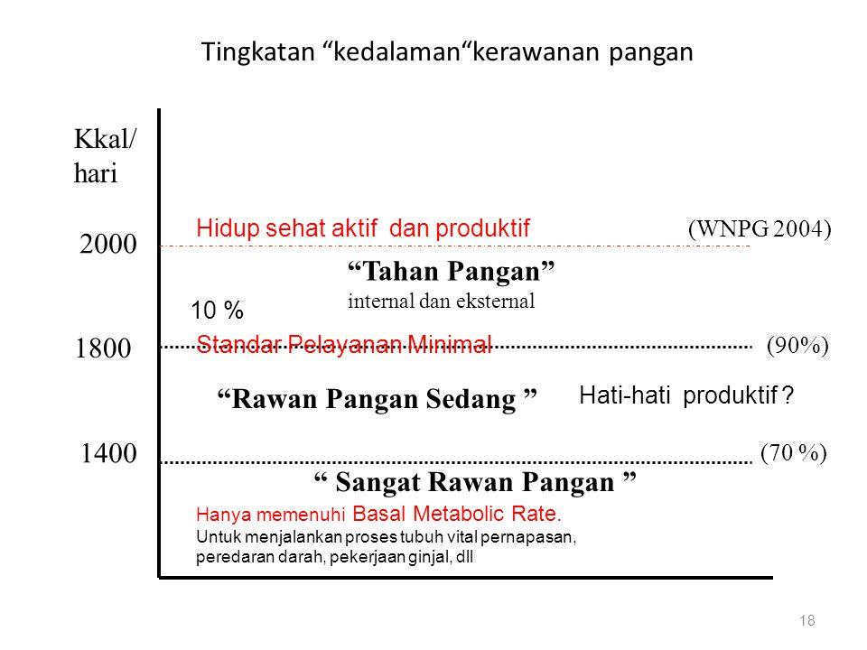 Tingkatan kedalaman kerawanan pangan 18 2000 1800 1400 Kkal/ hari Tahan Pangan internal dan eksternal Rawan Pangan Sedang Sangat Rawan Pangan (90%) (70 %) (WNPG 2004) Standar Pelayanan Minimal Hidup sehat aktif dan produktif 10 % Hati-hati produktif .