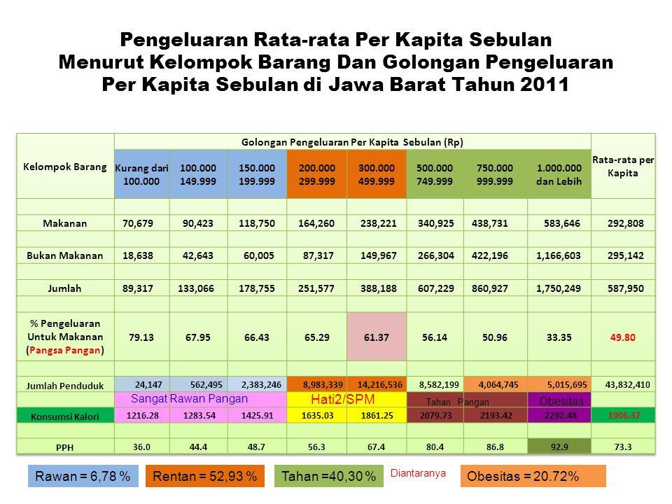 Pengeluaran Rata-rata Per Kapita Sebulan Menurut Kelompok Barang Dan Golongan Pengeluaran Per Kapita Sebulan di Jawa Barat Tahun 2011 Rawan = 6,78 %Obesitas = 20.72%Rentan = 52,93 %Tahan =40,30 % Diantaranya Hati2/SPM Sangat Rawan Pangan Obesitas Tahan Pangan