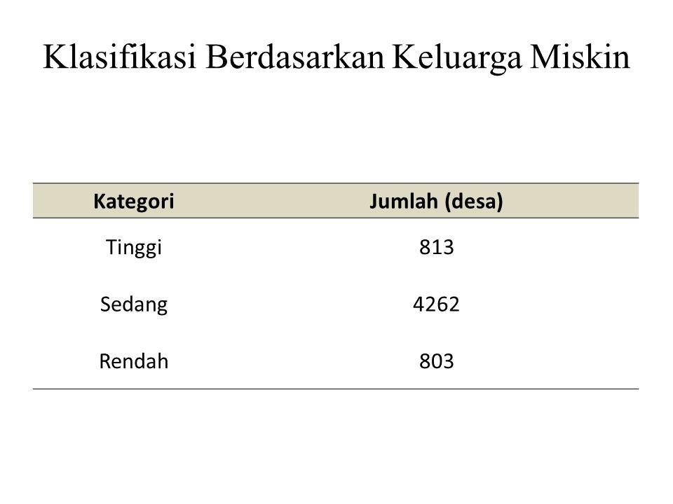 Klasifikasi Berdasarkan Keluarga Miskin KategoriJumlah (desa) Tinggi813 Sedang4262 Rendah803
