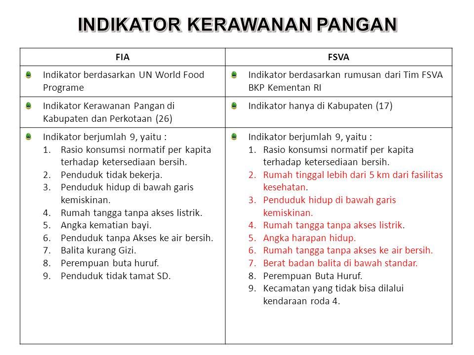26 FIAFSVA Indikator berdasarkan UN World Food Programe Indikator berdasarkan rumusan dari Tim FSVA BKP Kementan RI Indikator Kerawanan Pangan di Kabupaten dan Perkotaan (26) Indikator hanya di Kabupaten (17) Indikator berjumlah 9, yaitu : 1.Rasio konsumsi normatif per kapita terhadap ketersediaan bersih.