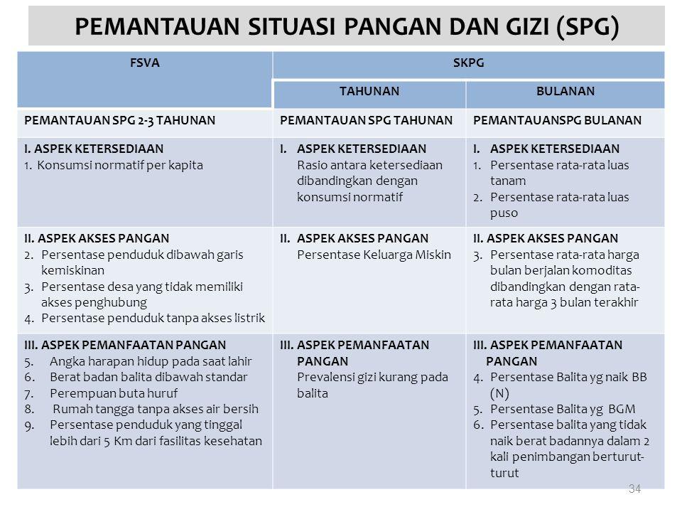 PEMANTAUAN SITUASI PANGAN DAN GIZI (SPG) FSVASKPG TAHUNANBULANAN PEMANTAUAN SPG 2-3 TAHUNANPEMANTAUAN SPG TAHUNANPEMANTAUANSPG BULANAN I.