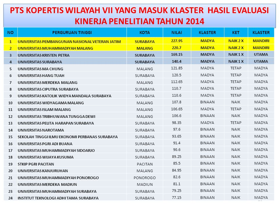 PTS KOPERTIS WILAYAH VII YANG MASUK KLASTER HASIL EVALUASI KINERJA PENELITIAN TAHUN 2014 16 NOPERGURUAN TINGGIKOTANILAIKLASTERKETKLASTER 1UNIVERSITAS