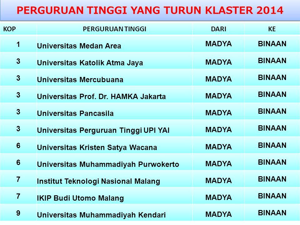 PERGURUAN TINGGI YANG TURUN KLASTER 2014 KOPPERGURUAN TINGGIDARIKE 1 Universitas Medan Area MADYABINAAN 3 Universitas Katolik Atma Jaya MADYA BINAAN 3