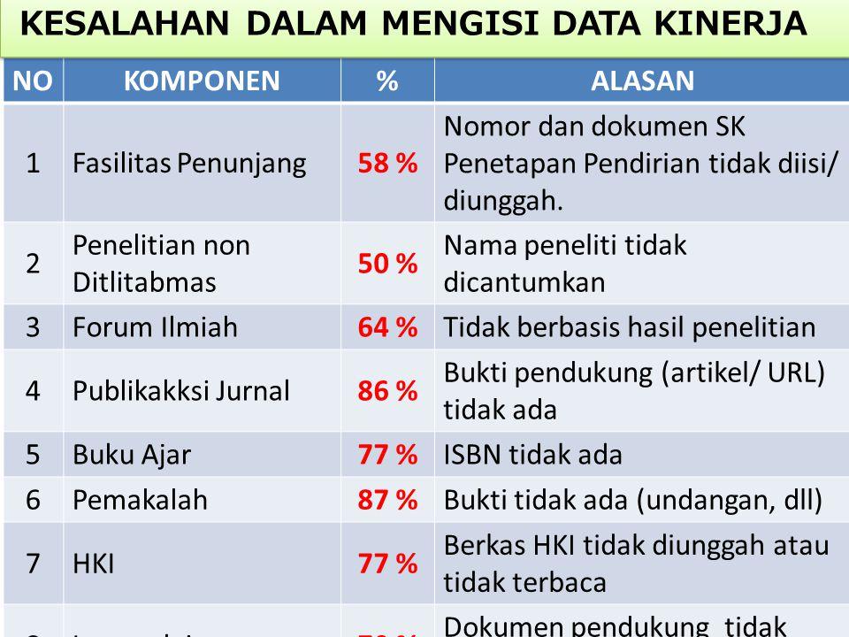 NOKOMPONEN%ALASAN 1Fasilitas Penunjang58 % Nomor dan dokumen SK Penetapan Pendirian tidak diisi/ diunggah. 2 Penelitian non Ditlitabmas 50 % Nama pene