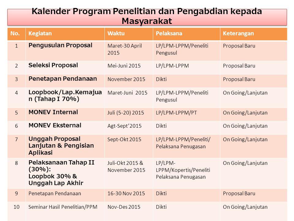 Kalender Program Penelitian dan Pengabdian kepada Masyarakat No.KegiatanWaktuPelaksanaKeterangan 1 Pengusulan Proposal Maret-30 April 2015 LP/LPM-LPPM
