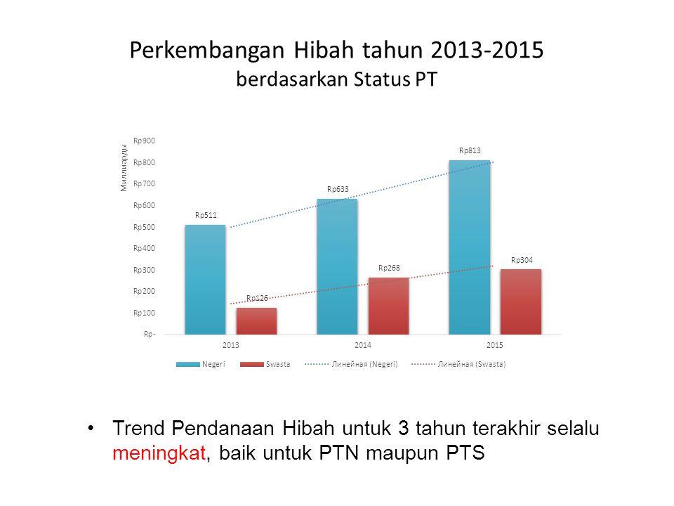 Perkembangan Hibah tahun 2013-2015 berdasarkan Status PT Trend Pendanaan Hibah untuk 3 tahun terakhir selalu meningkat, baik untuk PTN maupun PTS
