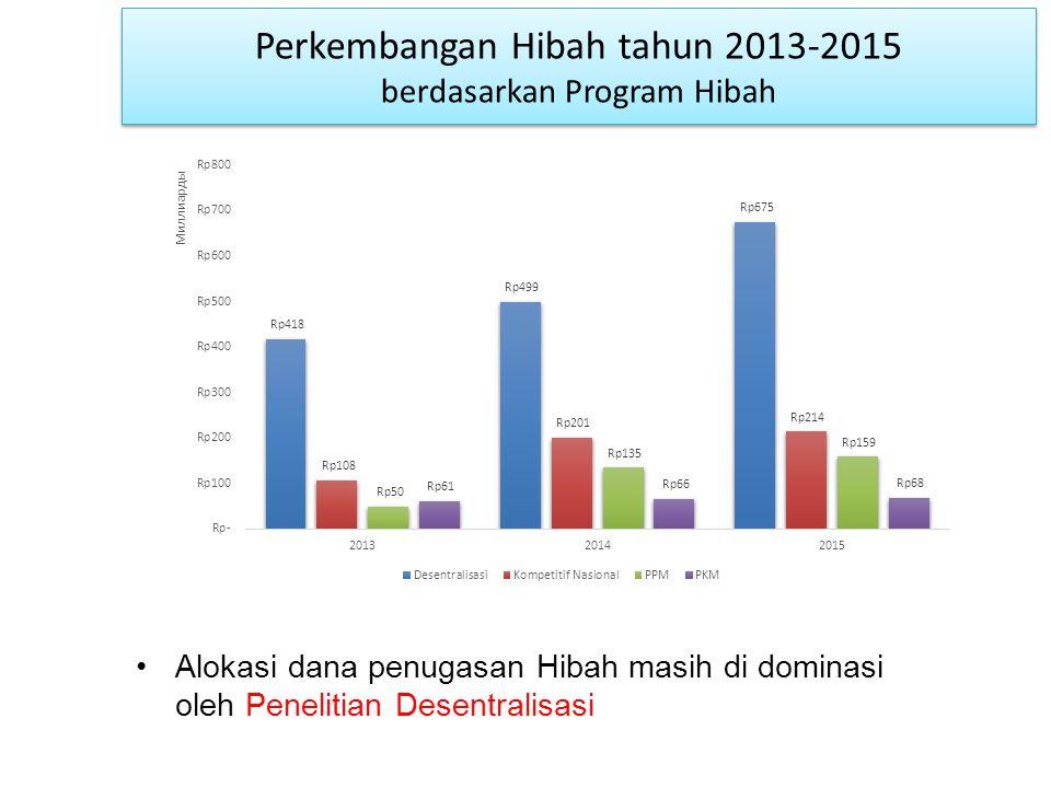 Perkembangan Hibah tahun 2013-2015 berdasarkan Program Hibah Alokasi dana penugasan Hibah masih di dominasi oleh Penelitian Desentralisasi