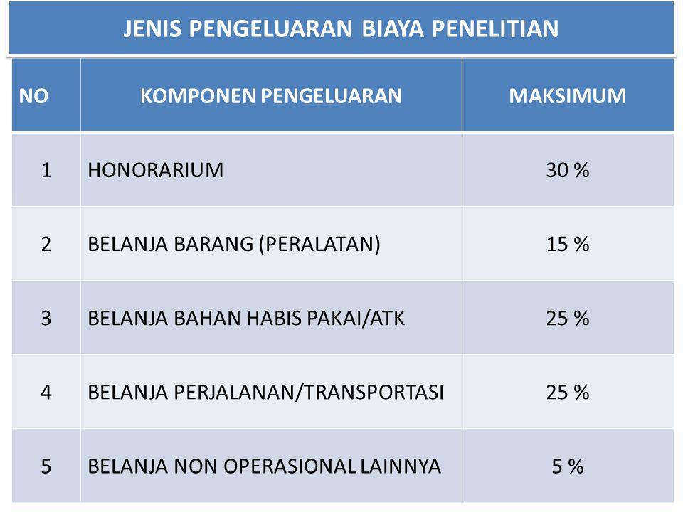 JENIS PENGELUARAN BIAYA PENELITIAN NOKOMPONEN PENGELUARANMAKSIMUM 1HONORARIUM30 % 2BELANJA BARANG (PERALATAN)15 % 3BELANJA BAHAN HABIS PAKAI/ATK25 % 4