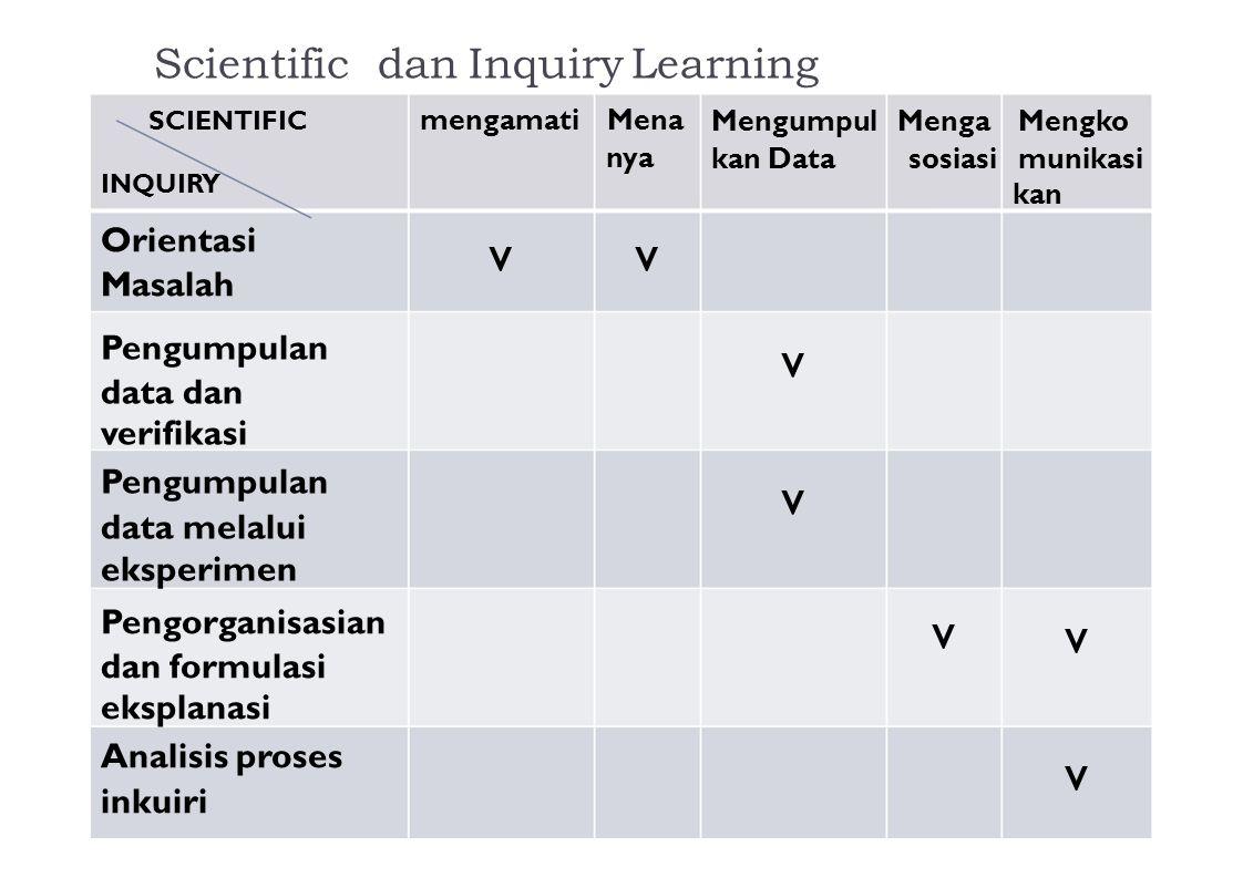 Scientific dan Inquiry Learning SCIENTIFIC INQUIRY mengamati Mena nya Mengumpul Menga Mengko kan Data sosiasi munikasi kan Orientasi Masalah vv Pengum