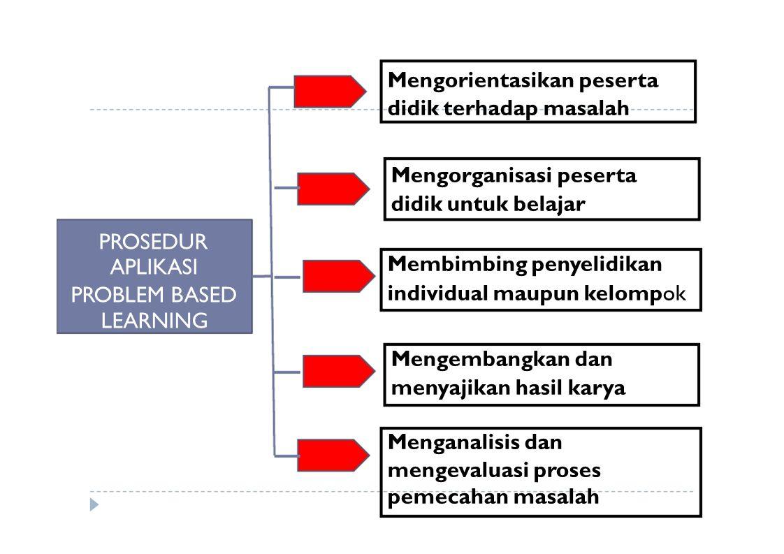 PROSEDUR APLIKASI PROBLEM BASED LEARNING Mengorientasikan peserta didik terhadap masalah Mengorganisasi peserta didik untuk belajar Membimbing penyeli