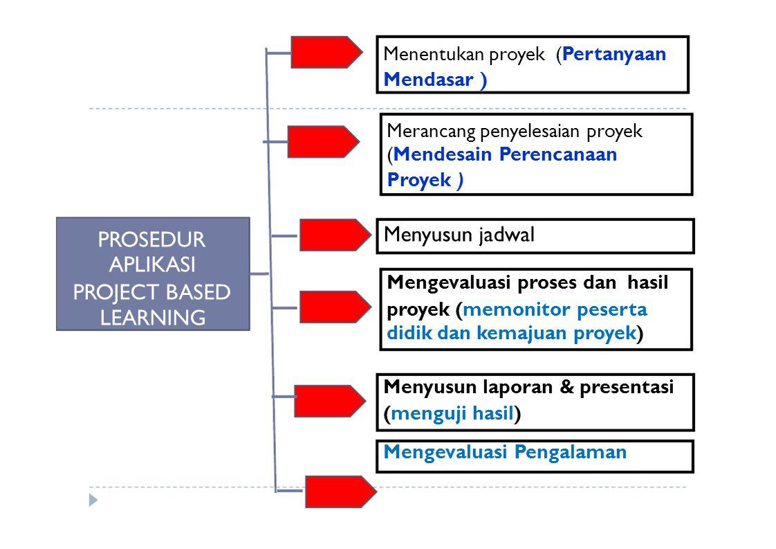 PROSEDUR APLIKASI PROJECT BASED LEARNING Menentukan proyek (Pertanyaan Mendasar ) Merancang penyelesaian proyek (Mendesain Perencanaan Proyek ) Menyus