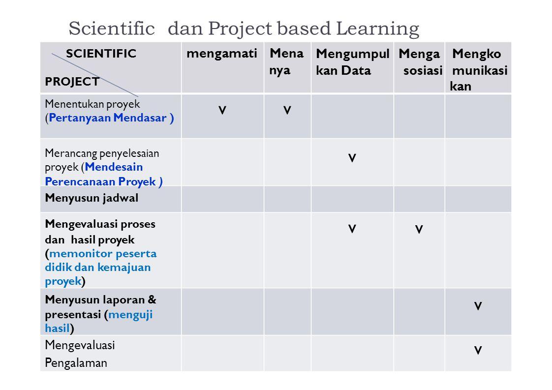 Scientific dan Project based Learning SCIENTIFIC PROJECT mengamati Mena nya Mengumpul Menga Mengko kan Data sosiasi munikasi kan Menentukan proyek (Pe