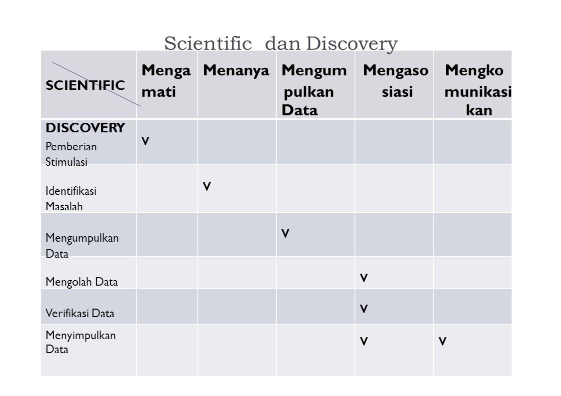 SCIENTIFIC DISCOVERY Pemberian Stimulasi Identifikasi Masalah Mengumpulkan Data Mengolah Data Verifikasi Data Scientific dan Discovery Menga Menanya M