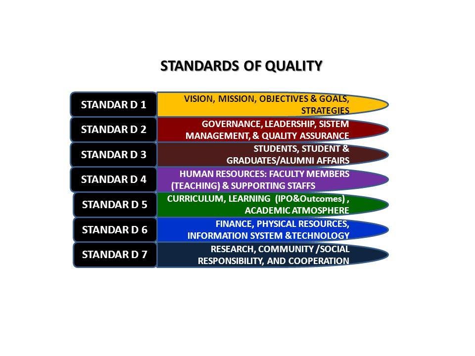STANDARDS OF QUALITY STANDAR D 1 VISION, MISSION, OBJECTIVES & GOALS, STRATEGIES STANDAR D 2 STANDAR D 3 STUDENTS, STUDENT & GRADUATES/ALUMNI AFFAIRS STANDAR D 4 HUMAN RESOURCES: FACULTY MEMBERS (TEACHING) & SUPPORTING STAFFS STANDAR D 5 CURRICULUM, LEARNING (IPO&Outcomes), ACADEMIC ATMOSPHERE STANDAR D 6 FINANCE, PHYSICAL RESOURCES, INFORMATION SYSTEM &TECHNOLOGY STANDAR D 7 RESEARCH, COMMUNITY /SOCIAL RESPONSIBILITY, AND COOPERATION GOVERNANCE, LEADERSHIP, SISTEM MANAGEMENT, & QUALITY ASSURANCE