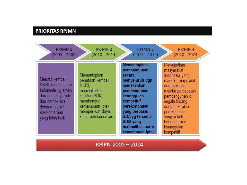 RPJMN 4 (2020 - 2024) RPJMN 4 (2020 - 2024) RPJMN 1 (2005 - 2009) RPJMN 1 (2005 - 2009) RPJMN 2 (2010 - 2014) RPJMN 2 (2010 - 2014) RPJMN 3 (201