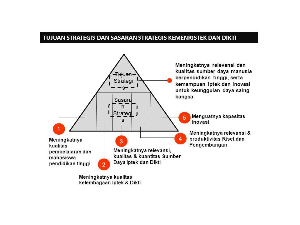 Tujuan Strategi s Sasara n Strategi s Meningkatnya relevansi dan kualitas sumber daya manusia berpendidikan tinggi, serta kemampuan iptek dan inovasi
