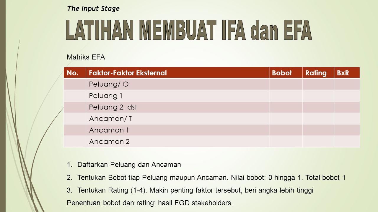 The Input Stage Matriks EFA No.Faktor-Faktor EksternalBobotRatingBxR Peluang/ O Peluang 1 Peluang 2, dst Ancaman/ T Ancaman 1 Ancaman 2 1.Daftarkan Peluang dan Ancaman 2.Tentukan Bobot tiap Peluang maupun Ancaman.