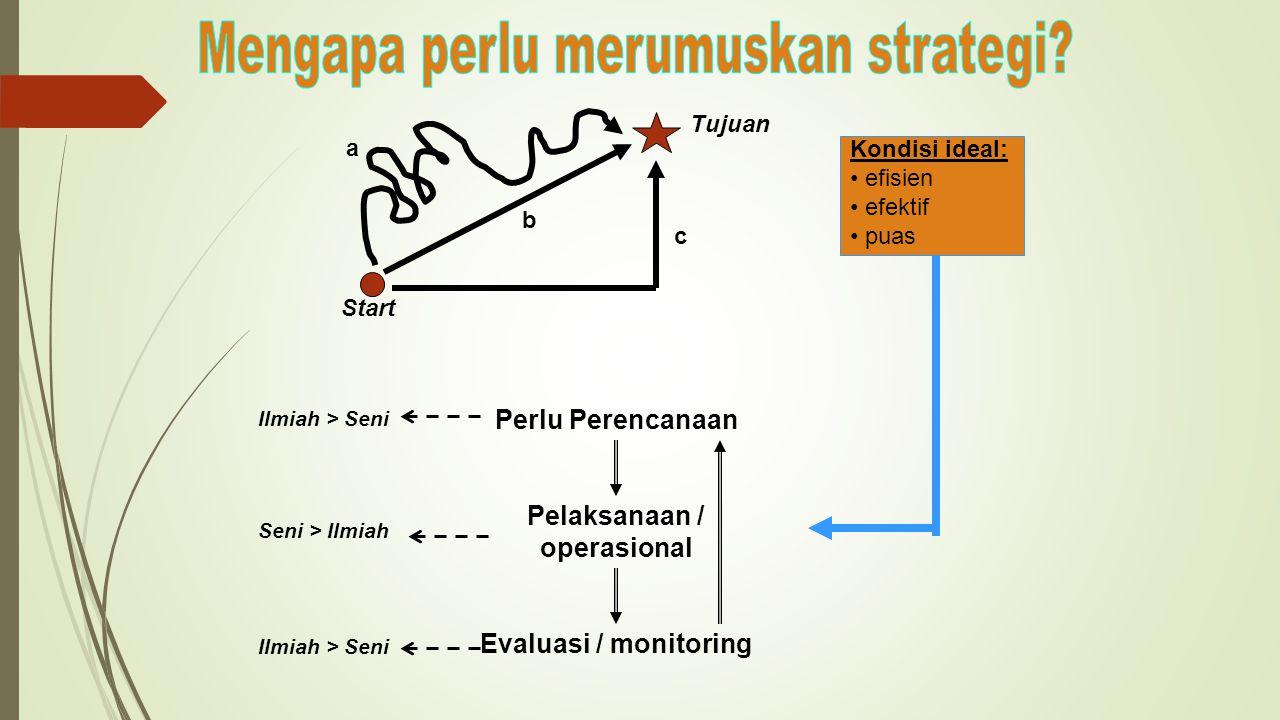 a b c Start Tujuan Kondisi ideal: efisien efektif puas Perlu Perencanaan Pelaksanaan / operasional Evaluasi / monitoring Ilmiah > Seni Seni > Ilmiah Ilmiah > Seni