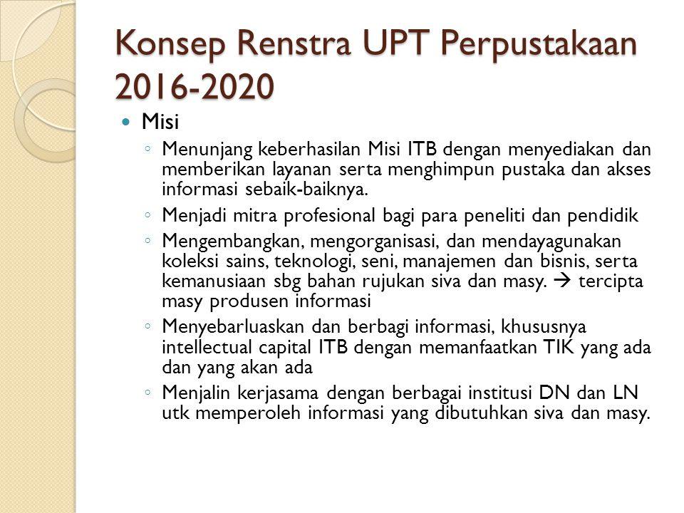 Konsep Renstra UPT Perpustakaan 2016-2020 Misi ◦ Menunjang keberhasilan Misi ITB dengan menyediakan dan memberikan layanan serta menghimpun pustaka dan akses informasi sebaik-baiknya.
