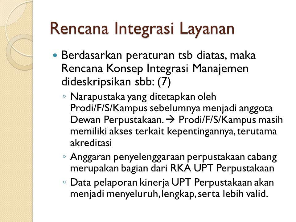 Rencana Integrasi Layanan Berdasarkan peraturan tsb diatas, maka Rencana Konsep Integrasi Manajemen dideskripsikan sbb: (7) ◦ Narapustaka yang ditetapkan oleh Prodi/F/S/Kampus sebelumnya menjadi anggota Dewan Perpustakaan.