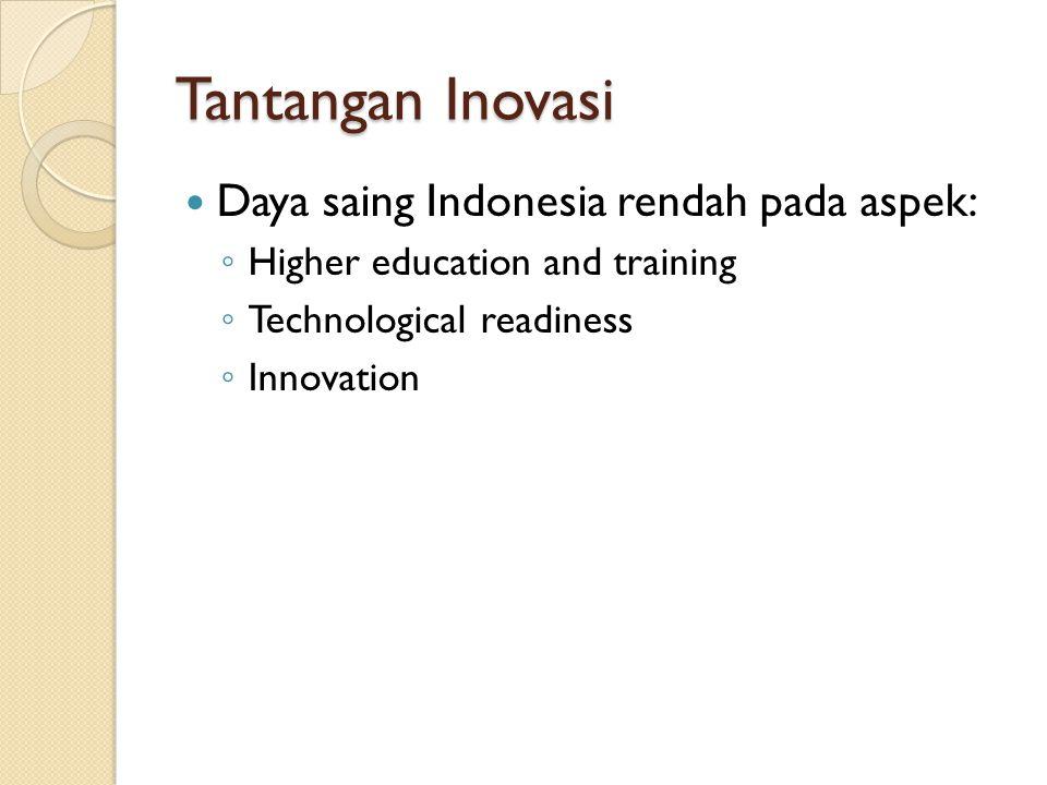 Tantangan Inovasi Daya saing Indonesia rendah pada aspek: ◦ Higher education and training ◦ Technological readiness ◦ Innovation