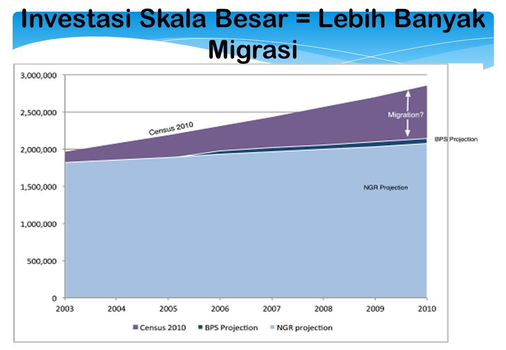 Kesenjangan Kota dan Desa PapuaDaerah lain Kemiskinan di kotaKemiskinan di desa 6,3 x