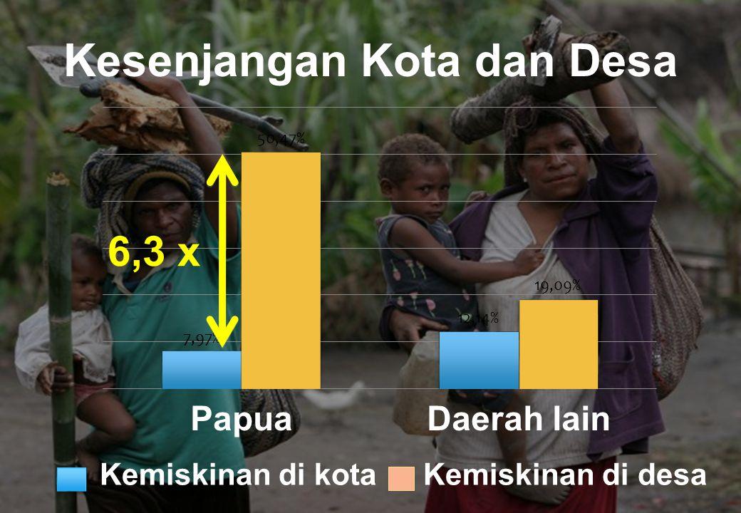Produktivitas ekonomi Papua melemah  Sektor hotel dan restoran: meningkat 39% sejak 2005.