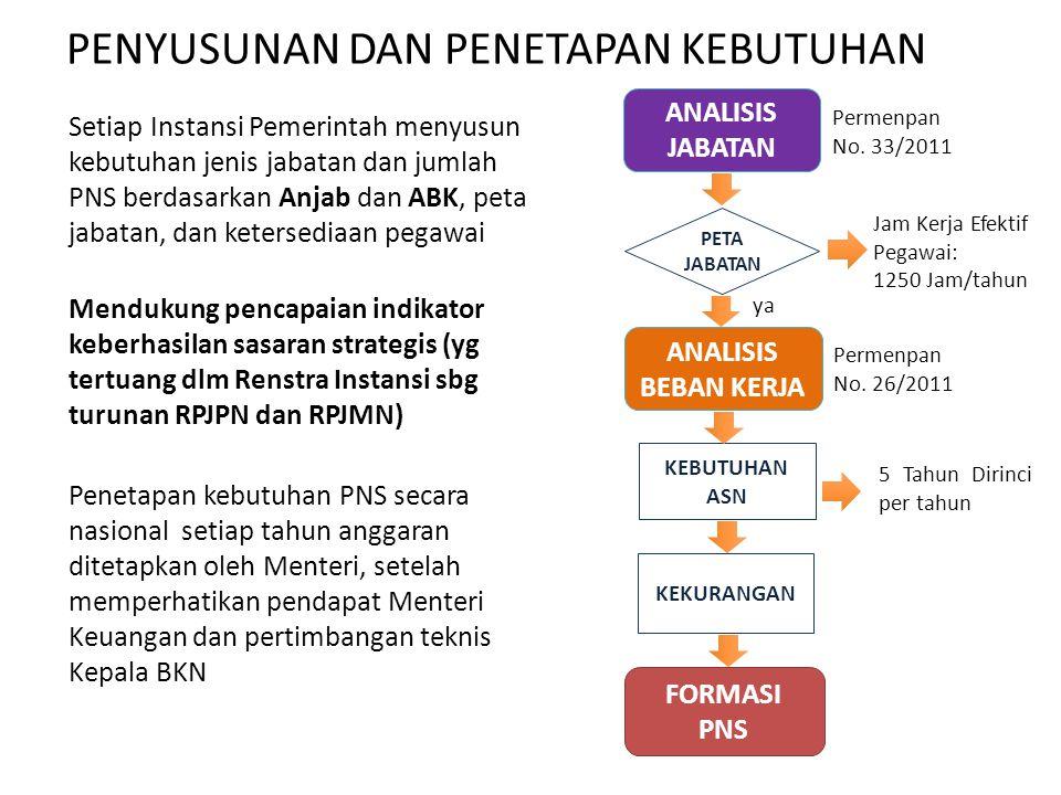 PENYUSUNAN DAN PENETAPAN KEBUTUHAN Setiap Instansi Pemerintah menyusun kebutuhan jenis jabatan dan jumlah PNS berdasarkan Anjab dan ABK, peta jabatan,