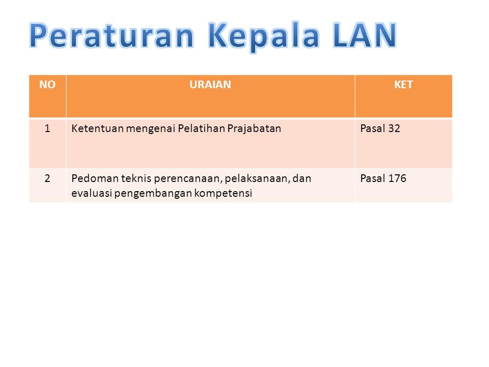 NOURAIANKET 1Ketentuan mengenai Pelatihan Prajabatan Pasal 32 2Pedoman teknis perencanaan, pelaksanaan, dan evaluasi pengembangan kompetensi Pasal 176