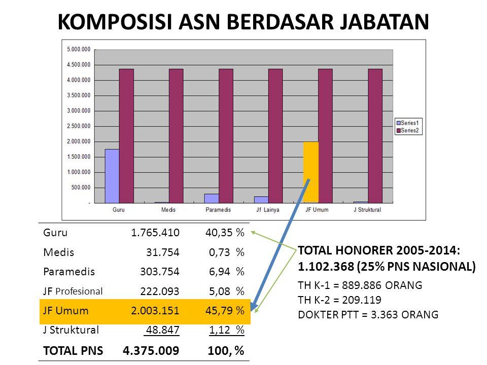 KOMPOSISI ASN BERDASAR JABATAN Guru 1.765.41040,35 % Medis 31.7540,73 % Paramedis 303.7546,94 % JF Profesional 222.0935,08 % JF Umum 2.003.15145,79 %