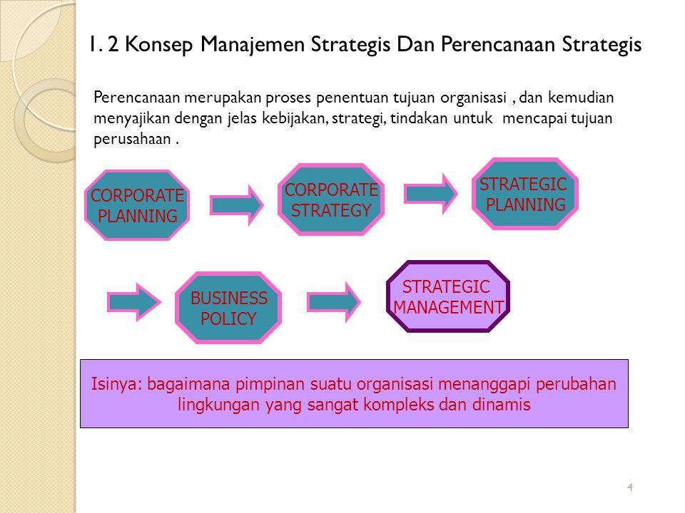 4 1. 2 Konsep Manajemen Strategis Dan Perencanaan Strategis CORPORATE PLANNING CORPORATE STRATEGY STRATEGIC PLANNING BUSINESS POLICY STRATEGIC MANAGEM