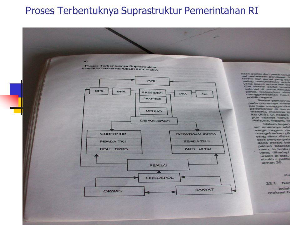 7/1/2015Sahudiyono30 Muatan Isi Paper Identifikasi Masalah Pokok Masalah (Rumusan Masalah) Landasan Teori Analisis Kesimpulan Rekomendasi Bahan / Sumb