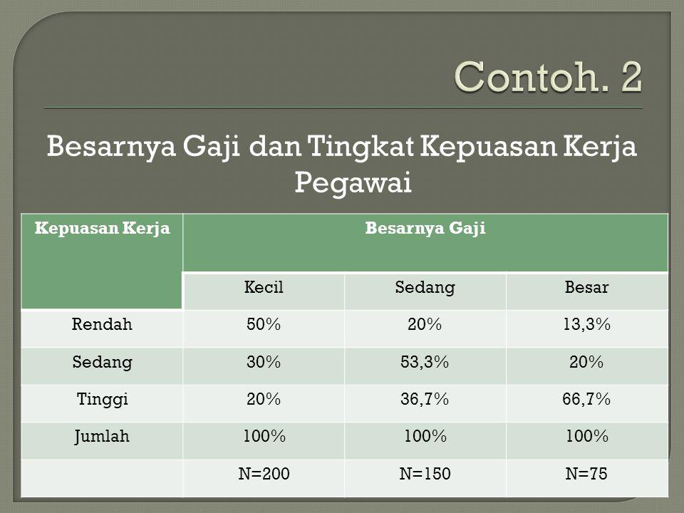 Besarnya Gaji dan Tingkat Kepuasan Kerja Pegawai Kepuasan KerjaBesarnya Gaji KecilSedangBesar Rendah50%20%13,3% Sedang30%53,3%20% Tinggi20%36,7%66,7% Jumlah100% N=200N=150N=75