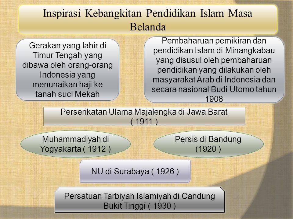 Inspirasi Kebangkitan Pendidikan Islam Masa Belanda Gerakan yang lahir di Timur Tengah yang dibawa oleh orang-orang Indonesia yang menunaikan haji ke