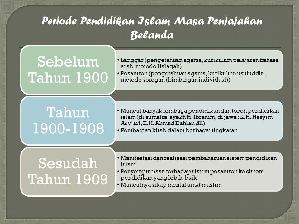 Periode Pendidikan Islam Masa Penjajahan Belanda Langgar (pengetahuan agama, kurikulum pelajaran bahasa arab, metode Halaqah) Pesantren (pengetahuan a